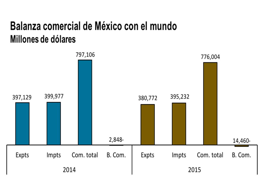 Balanza comercial de México